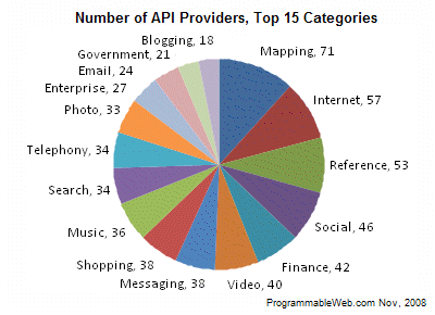 API chart pie nov 08